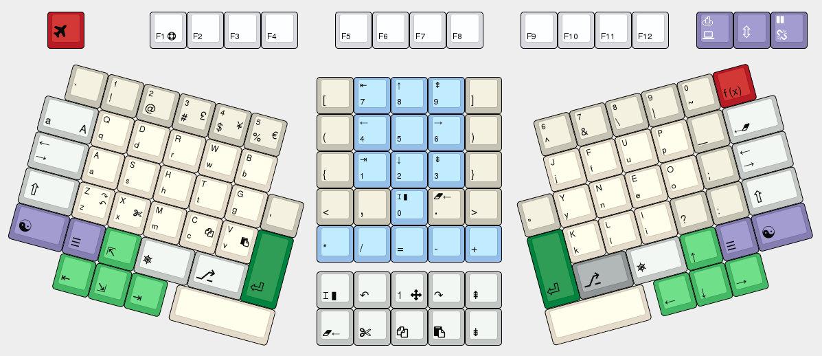 Programmer's Key Board v1.63 by Ian Douglas