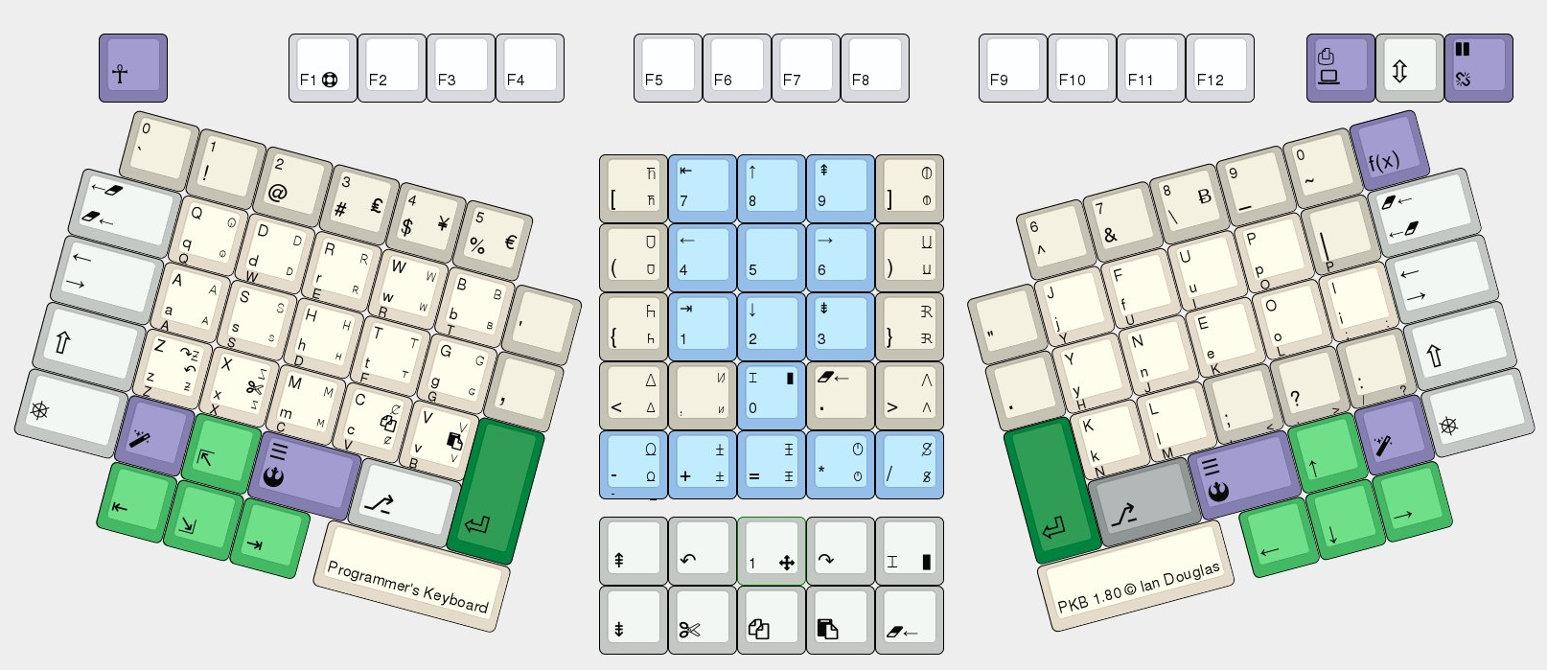 Programmer's KeyBoard v1.80