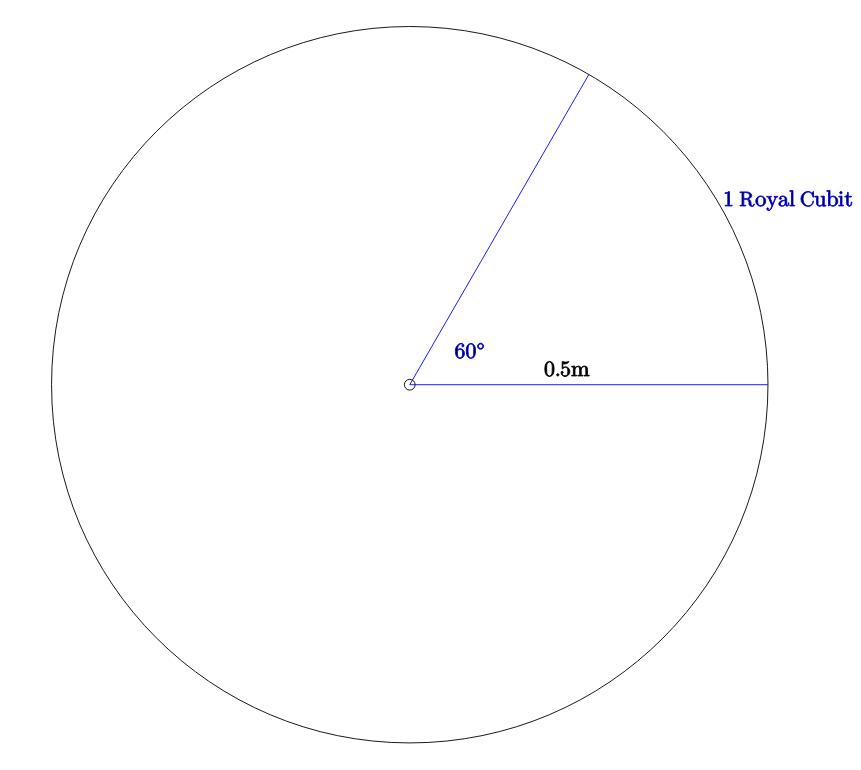 Circle, 60 degrees, royal cubit